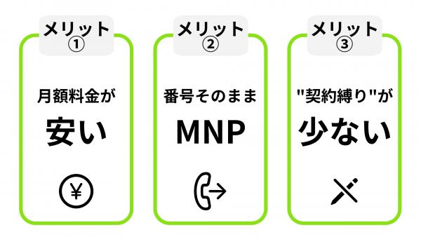 格安SIMの3つのメリットの図