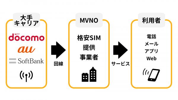 格安SIMの仕組み。大手キャリアが回線を貸し、MVNOがユーザにサービスを提供します。
