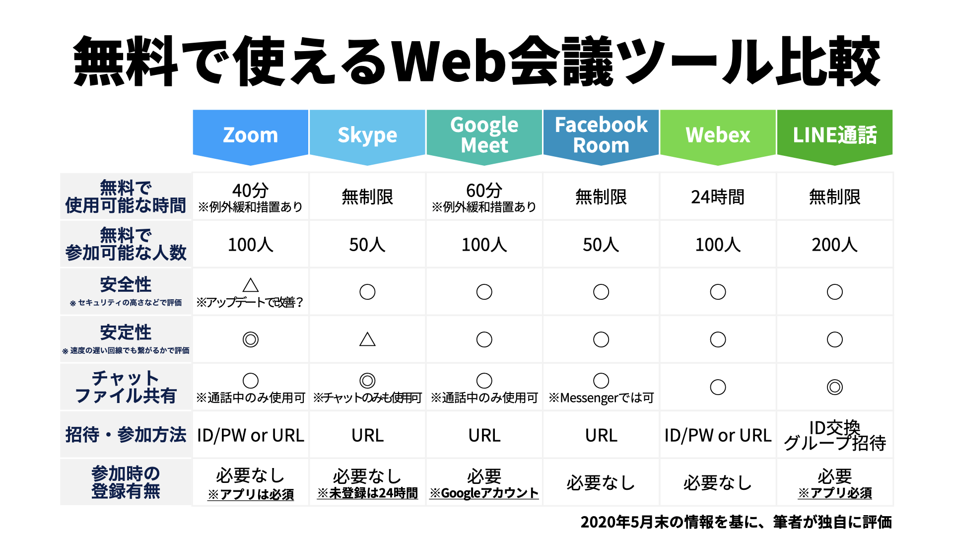 無料で使えるWeb会議ツール比較